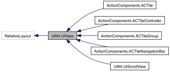 ActionComponents: UIKit.UIView Class Reference